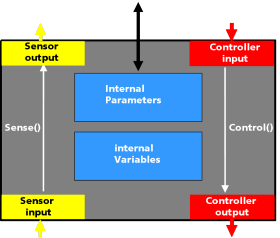 figure of a modules general content